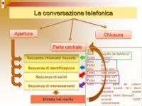 telephone conversation italy