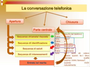 telephone conversation italy