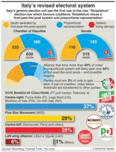 italy elections
